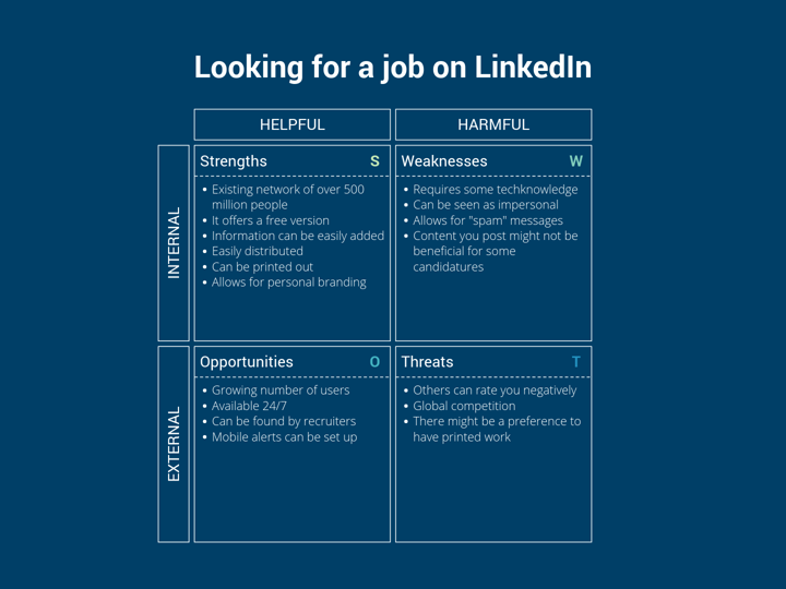 looking for a job on linkedin  swot analysis example   u2014 vizzlo