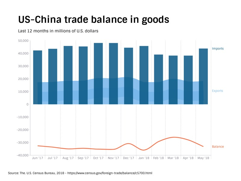 Time Series Graph example: US-China trade balance in goods