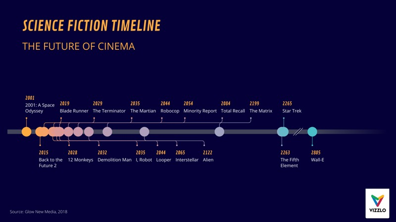 Timeline Chart example: SCIENCE FICTION TIMELINE