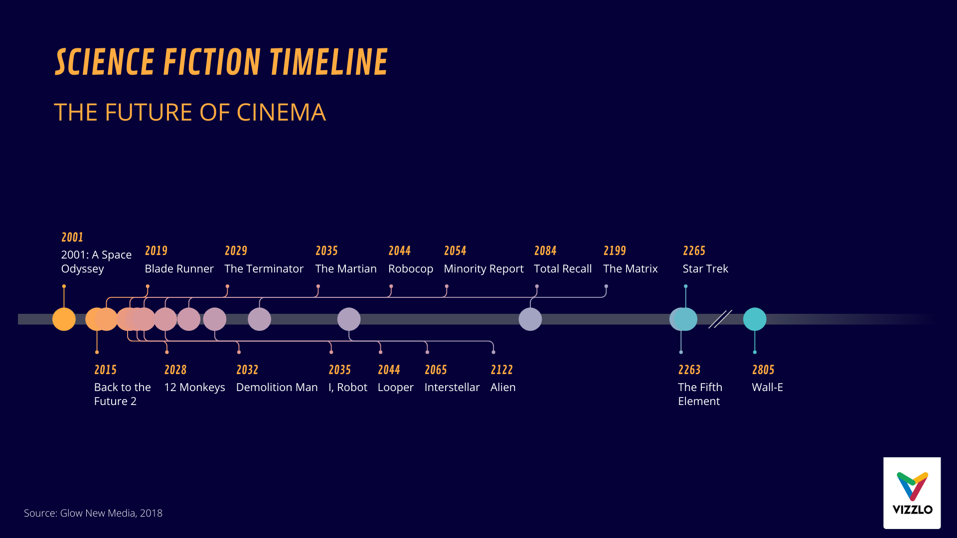 science fiction timeline  timeline chart example   u2014 vizzlo