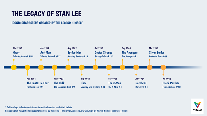 the legacy of stan lee  timeline chart example   u2014 vizzlo