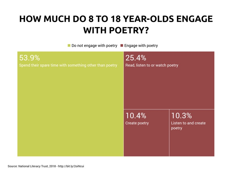 Treemap example: HOW MUCH DO 8 TO 18 YEAR-OLDS ENGAGE WITH POETRY?