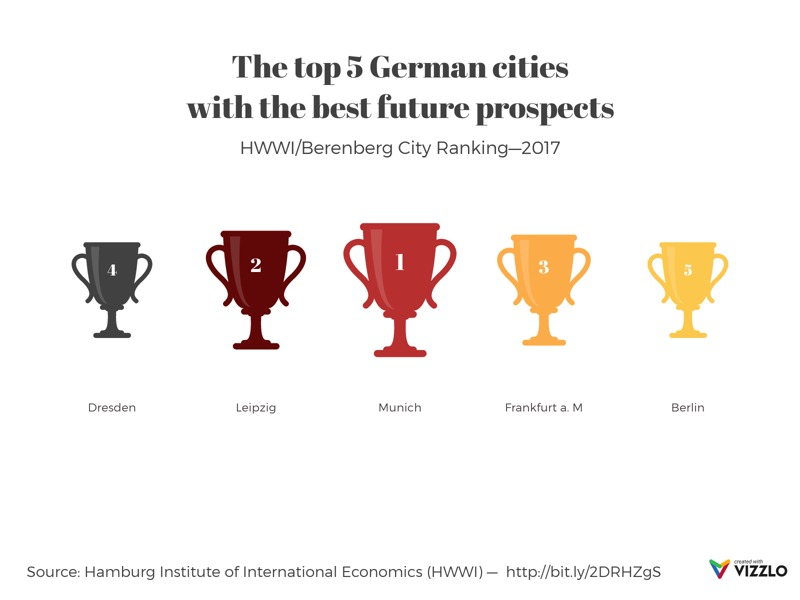 Trophy Chart example: The top 5 German cities with the best future prospects
