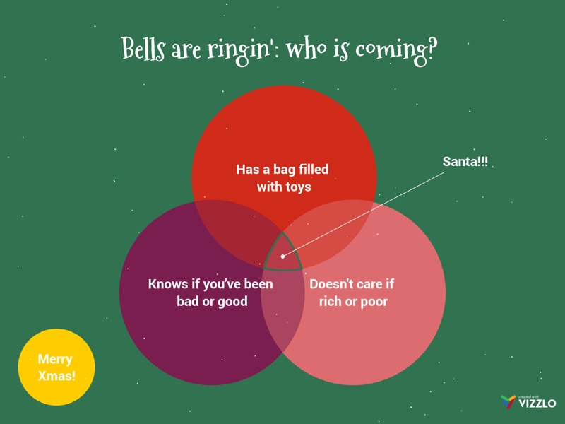 Venn Diagram example: Bells are ringin': who is coming?