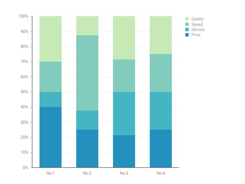 100% Stacked Bar Chart Maker – 100+ stunning chart types — Vizzlo