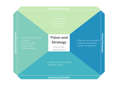 BCG Matrix alternative: Balanced Scorecard