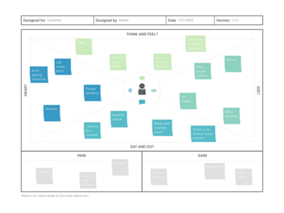 Business Model Canvas alternative: Empathy Map