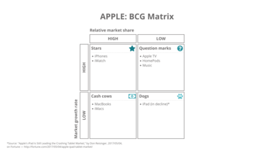 BCG growth-share matrix