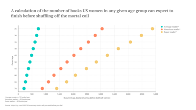Dot Plot Chart example: A Calculation Of The Number Of Books Any Given Age Group Can Expect To Finish Before Shuffling Off The Mortal Coil