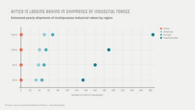 Dot Plot Chart example: Africa Is Lagging Behind In Shipments Of Industrial Robots