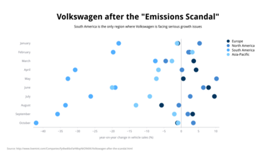 Dot Plot Chart example: Volkswagen After The Cheating On Emissions Scandal