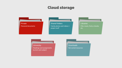 Folder Chart example: Cloud Storage
