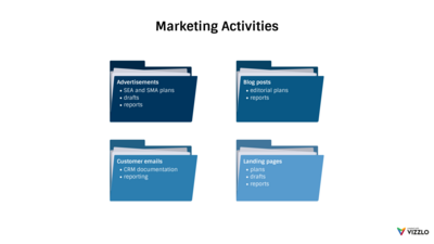 Folder Chart example: Marketing Activities