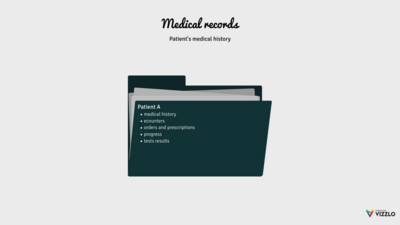 Folder Chart example: Medical Records