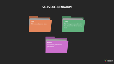 Folder Chart example: Sales Documentation