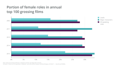 Grouped Bar Chart example: Portion Of Female Roles In Annual Top 100 Grossing Films