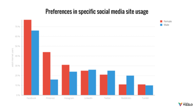 Grouped Bar Chart example: Preferences In Specific Social Media Site Usage