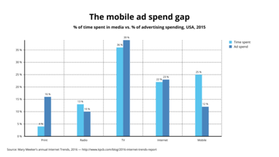 Grouped Bar Chart example: The Mobile Ad Spend Gap