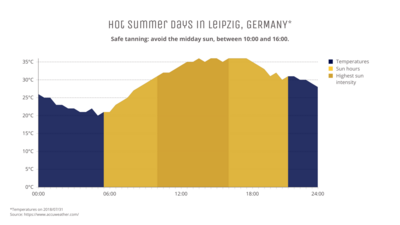Line Graph example: Hot Summer Days In Leipzig Germany