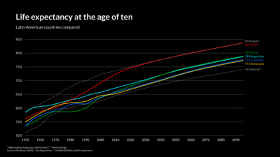 Line Graph example: Ife Expectancy At The Age Of Ten