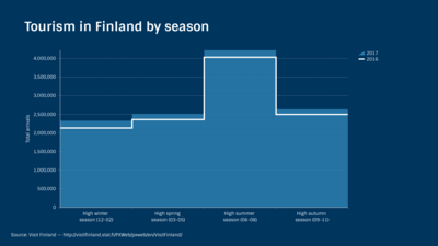 Line Graph example: Tourism In Finland By Season
