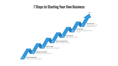 7-steps-to-starting-your-own-business