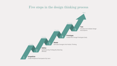 five-steps-in-the-design-thinking-process