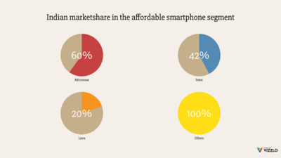 Multiple Pies Chart example: Indian Marketshare In The Affordable Smartphone Segment