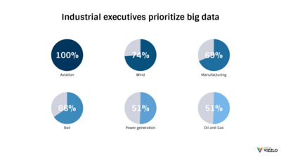 Multiple Pie Charts example: Industrial Executives Prioritize Big Data