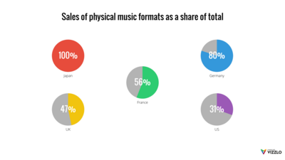 Multiple Pie Charts example: Sales Of Physical Music Formats As A Share Of Total