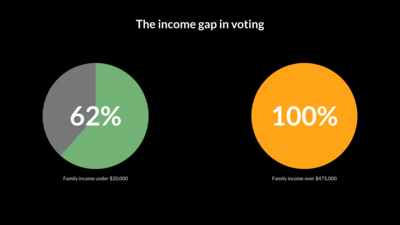 Multiple Pie Charts example: The Income Gap In Voting