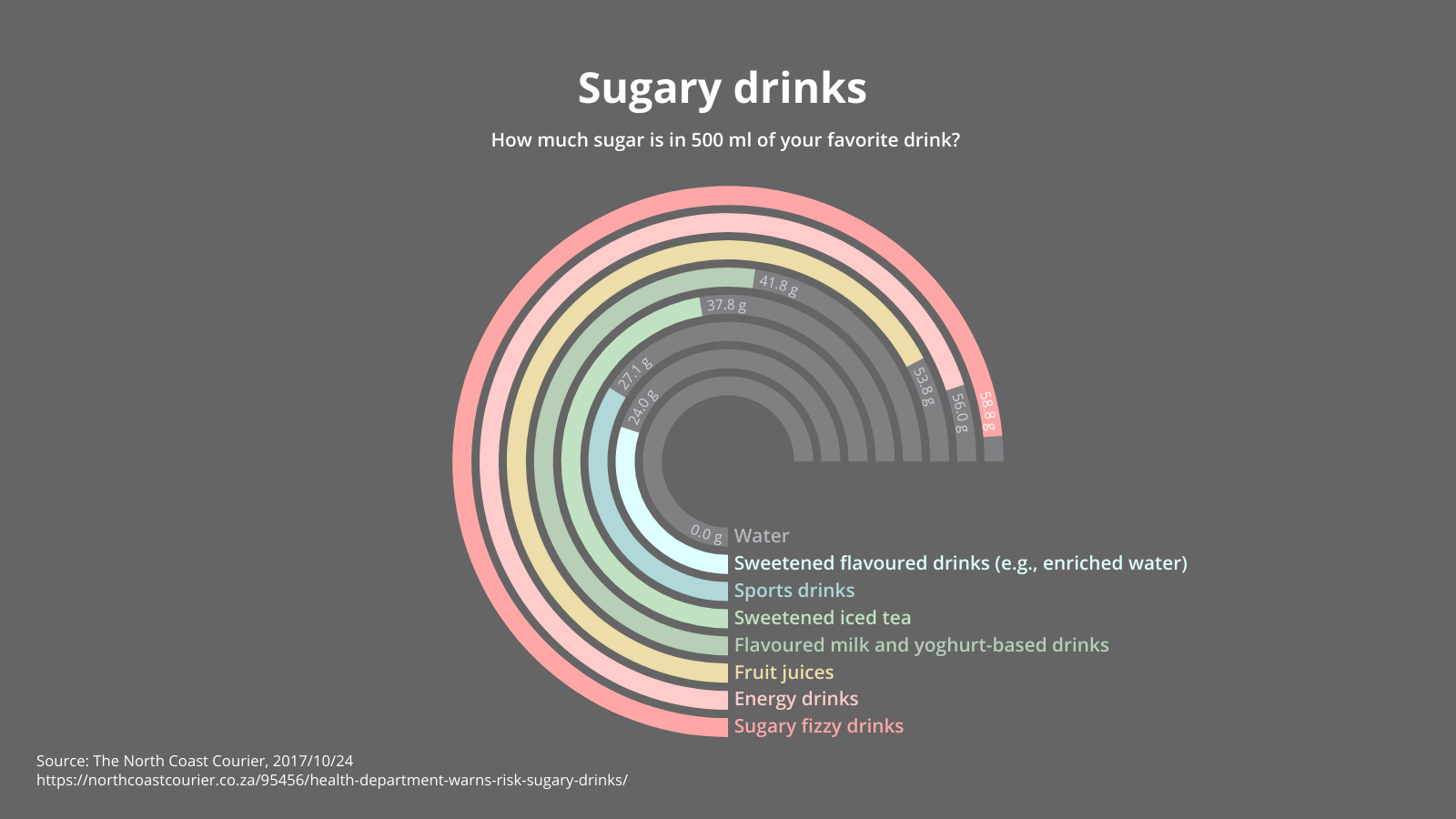 Radial Bar Charts Learn about this chart and tools to 8861291