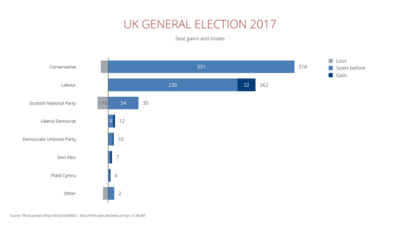 Stacked Bar Chart example: Uk General Election 2017