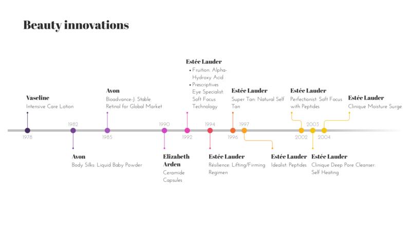 Timeline Chart Maker – 100+ stunning chart types — Vizzlo