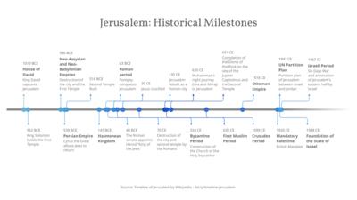 timeline chart maker 100 stunning chart types vizzlo