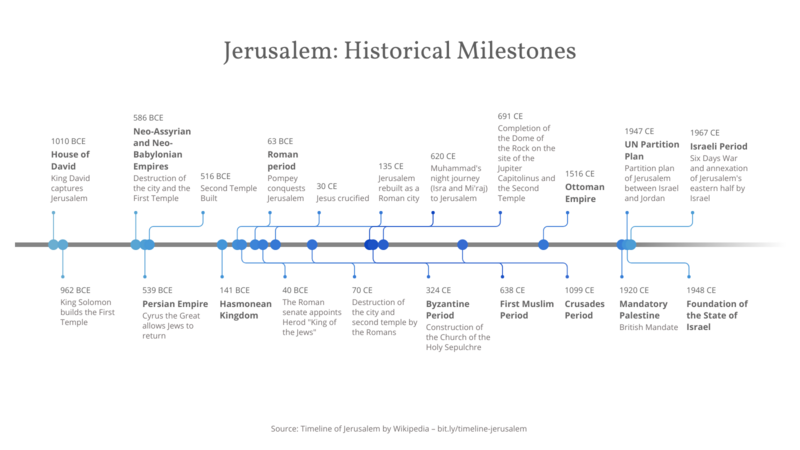 Timeline Showing Bce And Ce