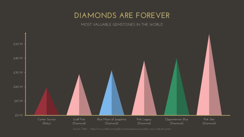 Triangle Bar Chart Maker – 100+ stunning chart types — Vizzlo