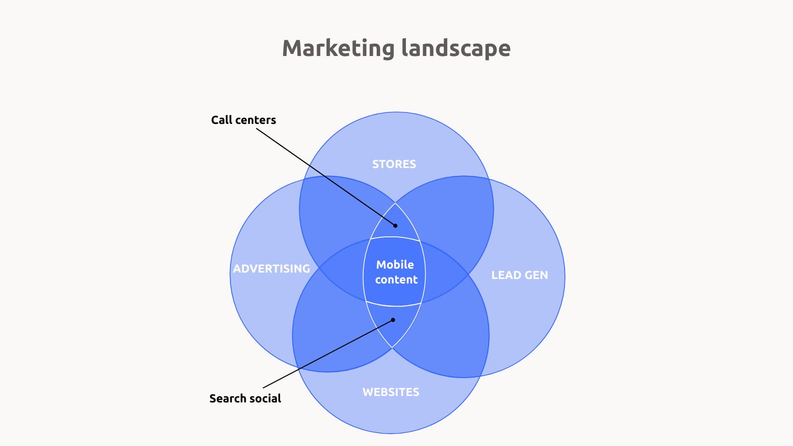 Venn Diagram Maker 100 Stunning Chart Types Vizzlo 3 Circle Logic Example Marketing Landscape