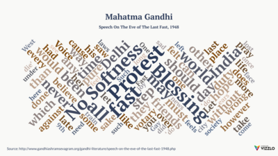 Word Cloud example: Mahatma Gandhi