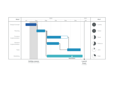 Project Phase Chart alternative: Gantt Chart