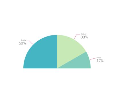 Pie Chart Maker 100 Stunning Chart Types Vizzlo