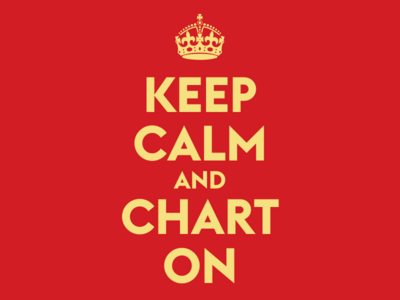 Message alternative: Keep Calm and Chart On