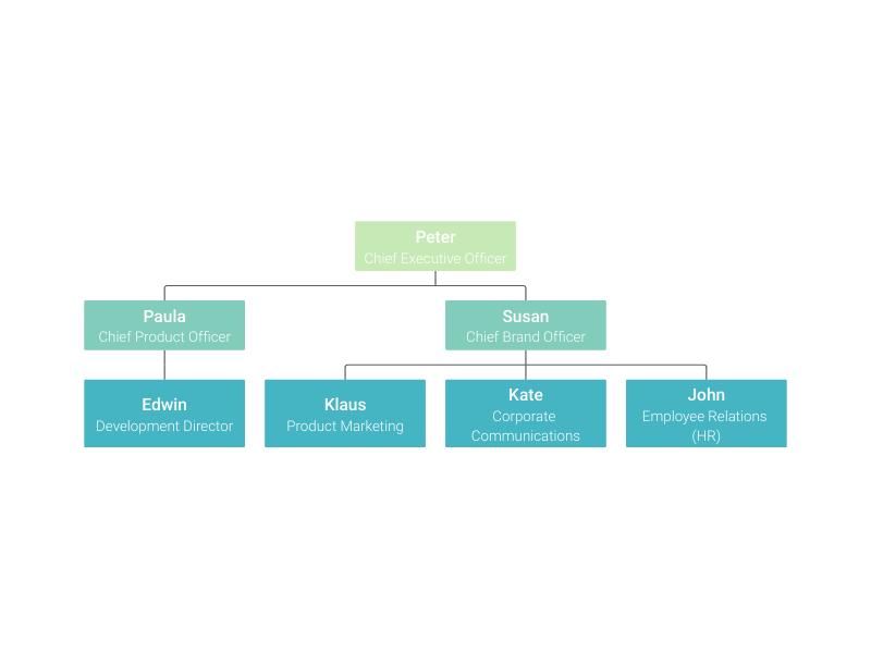 make an organizational chart online free