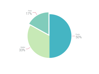 Triangle Bar Chart alternative: Pie Chart