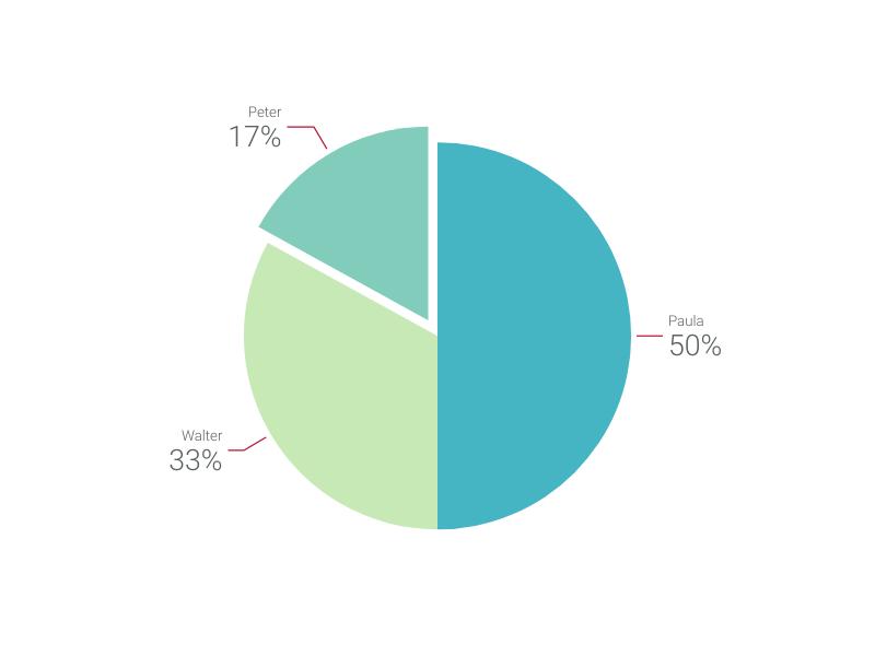 pie chart maker – 100+ stunning chart types — vizzlo