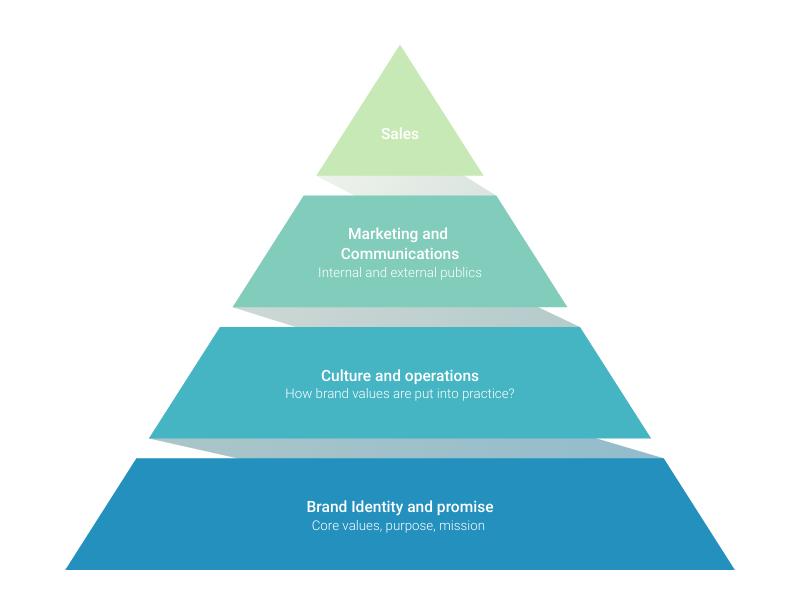 Pyramid Online