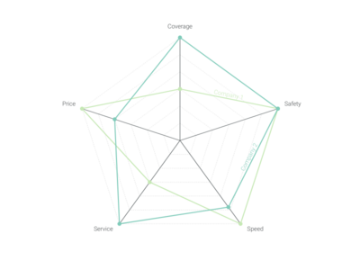 Semantic Differential Scale alternative: Radar Chart