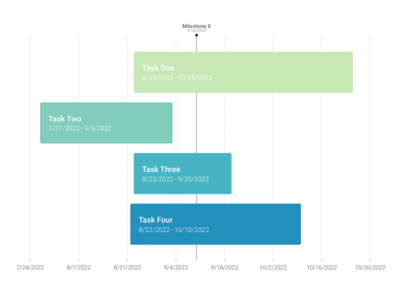 Gantt Chart alternative: Simple Gantt