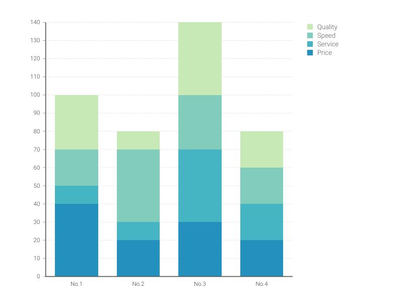 Stacked Bar Chart Maker – 100+ stunning chart types — Vizzlo