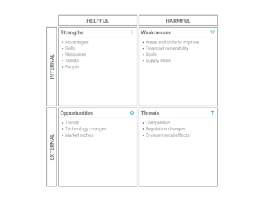 Business Model Canvas alternative: SWOT Analysis